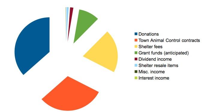 2013-Budget2